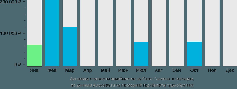 Динамика стоимости авиабилетов из Санкт-Галлена по месяцам