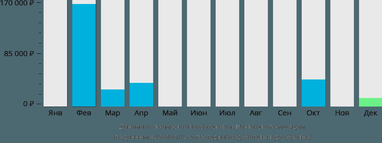 Динамика стоимости авиабилетов из Нантакета по месяцам
