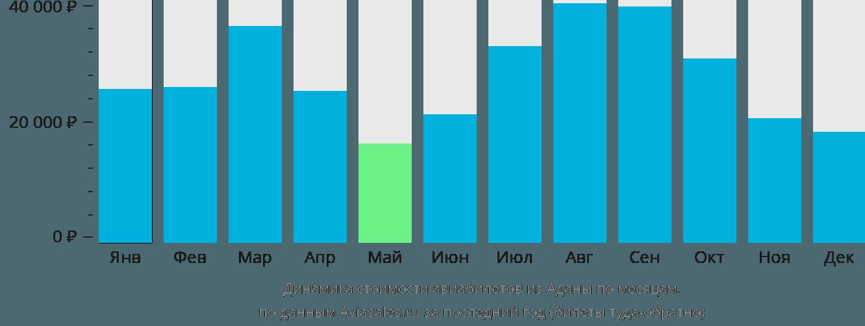 Динамика стоимости авиабилетов из Аданы по месяцам