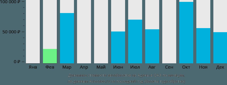 Динамика стоимости авиабилетов из Аданы в ОАЭ по месяцам
