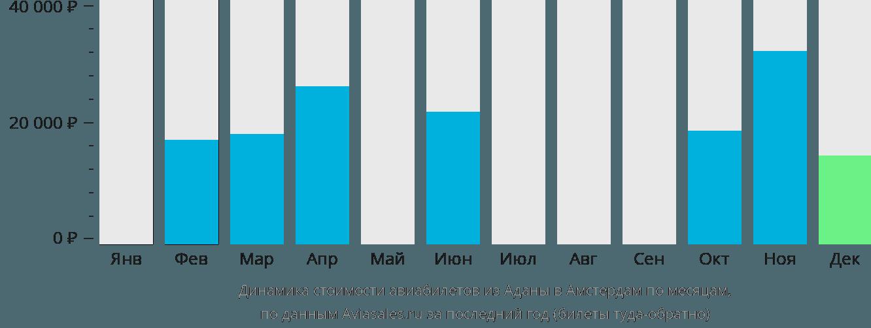 Динамика стоимости авиабилетов из Аданы в Амстердам по месяцам