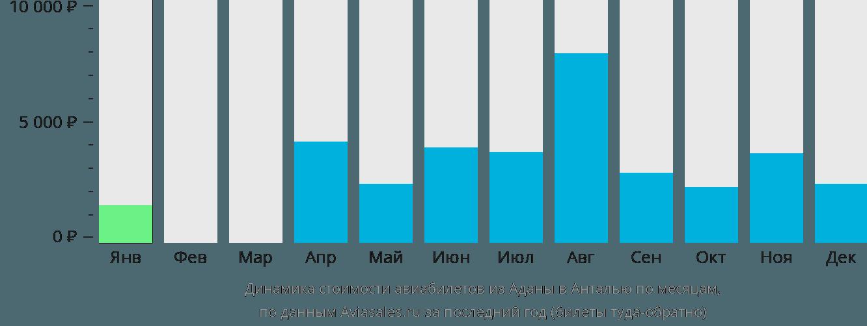 Динамика стоимости авиабилетов из Аданы в Анталью по месяцам