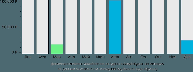 Динамика стоимости авиабилетов из Аданы в Азербайджан по месяцам