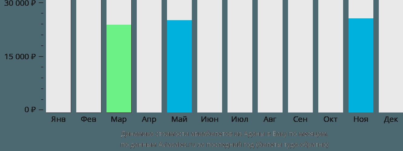 Динамика стоимости авиабилетов из Аданы в Баку по месяцам