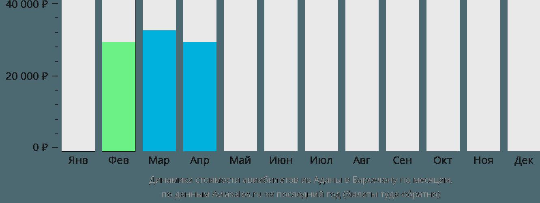 Динамика стоимости авиабилетов из Аданы в Барселону по месяцам