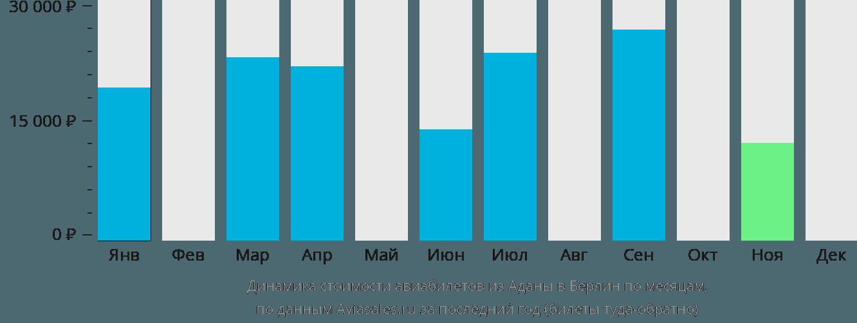 Динамика стоимости авиабилетов из Аданы в Берлин по месяцам