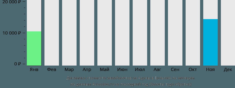 Динамика стоимости авиабилетов из Аданы в Бельгию по месяцам
