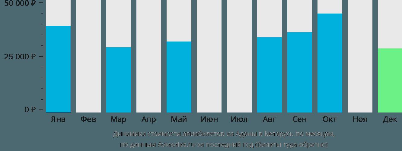 Динамика стоимости авиабилетов из Аданы в Беларусь по месяцам