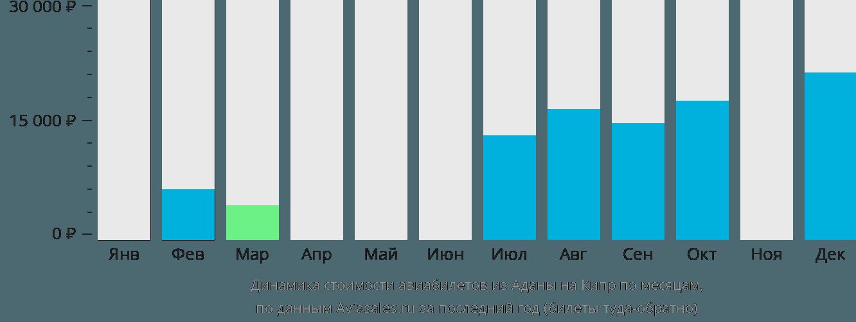 Динамика стоимости авиабилетов из Аданы на Кипр по месяцам