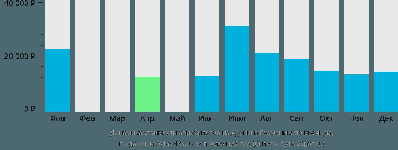 Динамика стоимости авиабилетов из Аданы в Германию по месяцам
