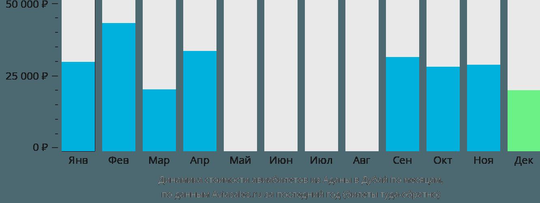Динамика стоимости авиабилетов из Аданы в Дубай по месяцам