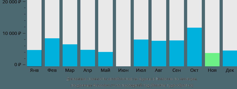 Динамика стоимости авиабилетов из Аданы в Никосию по месяцам