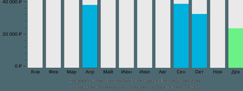 Динамика стоимости авиабилетов из Аданы в Бишкек по месяцам