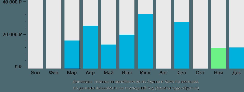 Динамика стоимости авиабилетов из Аданы в Киев по месяцам