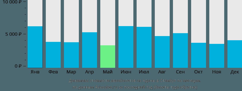 Динамика стоимости авиабилетов из Аданы в Стамбул по месяцам