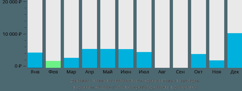 Динамика стоимости авиабилетов из Аданы в Измир по месяцам