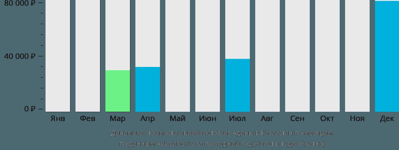 Динамика стоимости авиабилетов из Аданы в Казахстан по месяцам