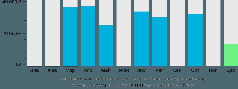 Динамика стоимости авиабилетов из Аданы в Санкт-Петербург по месяцам