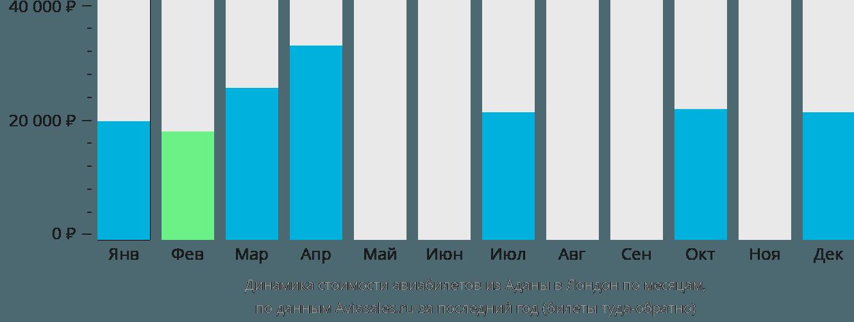 Динамика стоимости авиабилетов из Аданы в Лондон по месяцам