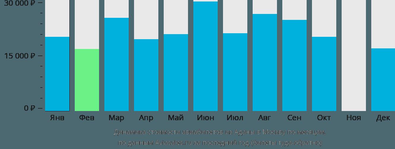 Динамика стоимости авиабилетов из Аданы в Москву по месяцам