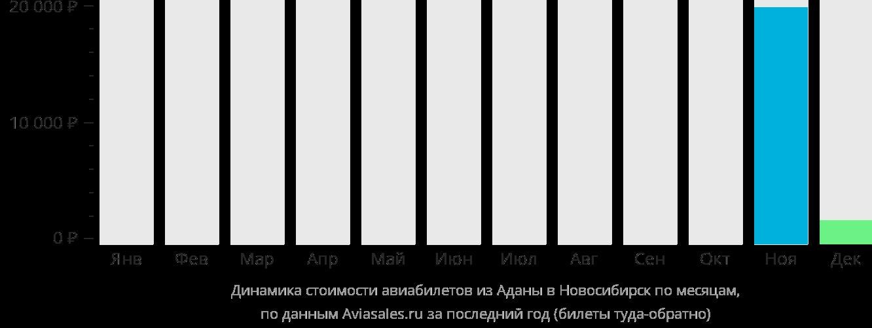 Динамика стоимости авиабилетов из Аданы в Новосибирск по месяцам