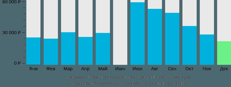 Динамика стоимости авиабилетов из Аданы в Россию по месяцам