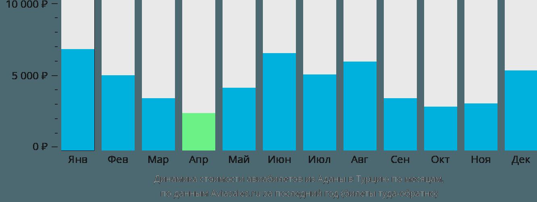 Динамика стоимости авиабилетов из Аданы в Турцию по месяцам