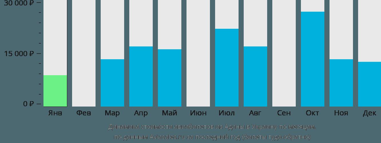 Динамика стоимости авиабилетов из Аданы в Украину по месяцам
