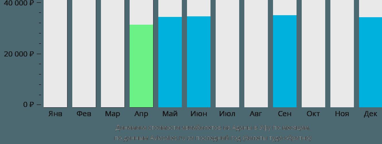 Динамика стоимости авиабилетов из Аданы в Уфу по месяцам
