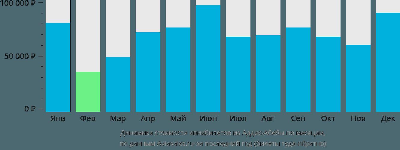 Динамика стоимости авиабилетов из Аддис-Абебы по месяцам