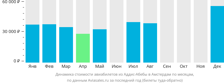 Динамика стоимости авиабилетов из Аддис-Абебы в Амстердам по месяцам