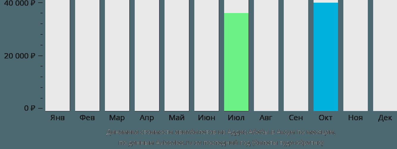 Динамика стоимости авиабилетов из Аддис-Абебы в Аксум по месяцам