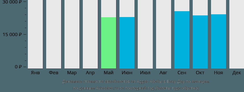Динамика стоимости авиабилетов из Аддис-Абебы в Бахр-Дар по месяцам