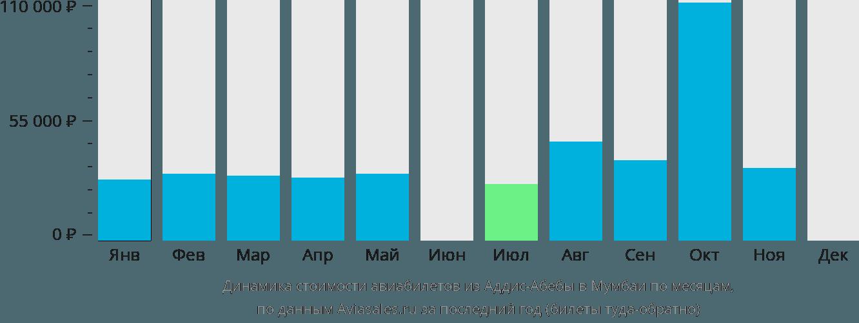 Динамика стоимости авиабилетов из Аддис-Абебы в Мумбаи по месяцам
