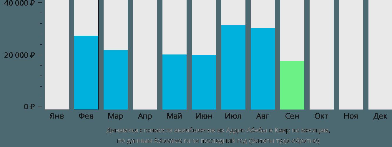 Динамика стоимости авиабилетов из Аддис-Абебы в Каир по месяцам