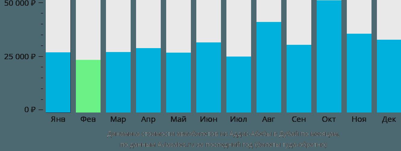 Динамика стоимости авиабилетов из Аддис-Абебы в Дубай по месяцам