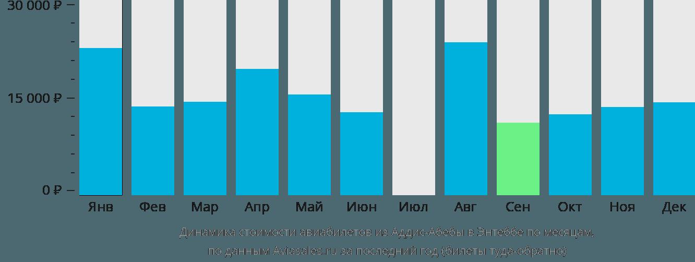 Динамика стоимости авиабилетов из Аддис-Абебы в Энтеббе по месяцам