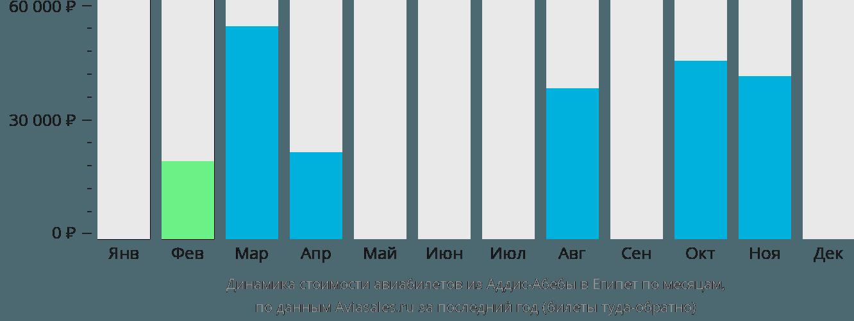 Динамика стоимости авиабилетов из Аддис-Абебы в Египет по месяцам