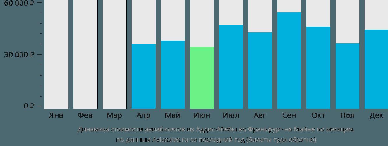 Динамика стоимости авиабилетов из Аддис-Абебы во Франкфурт-на-Майне по месяцам