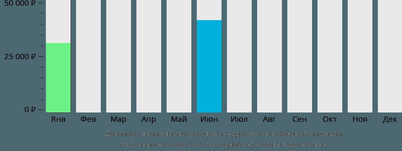 Динамика стоимости авиабилетов из Аддис-Абебы в Женеву по месяцам