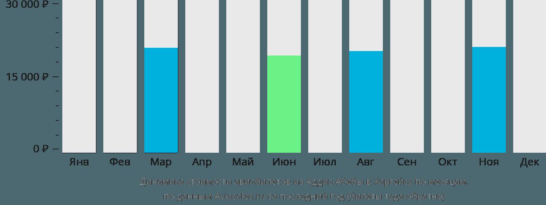 Динамика стоимости авиабилетов из Аддис-Абебы в Харгейсу по месяцам
