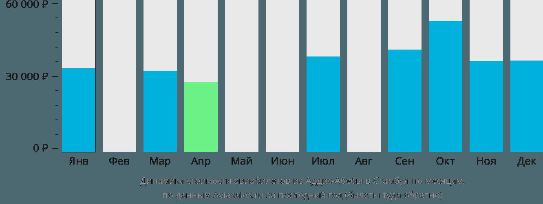 Динамика стоимости авиабилетов из Аддис-Абебы в Стамбул по месяцам