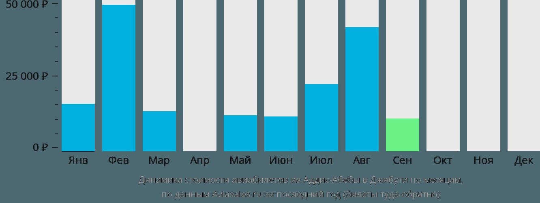 Динамика стоимости авиабилетов из Аддис-Абебы в Джибути по месяцам