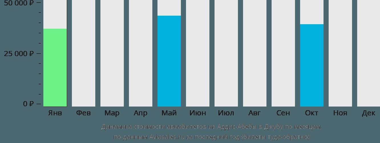 Динамика стоимости авиабилетов из Аддис-Абебы в Джубу по месяцам