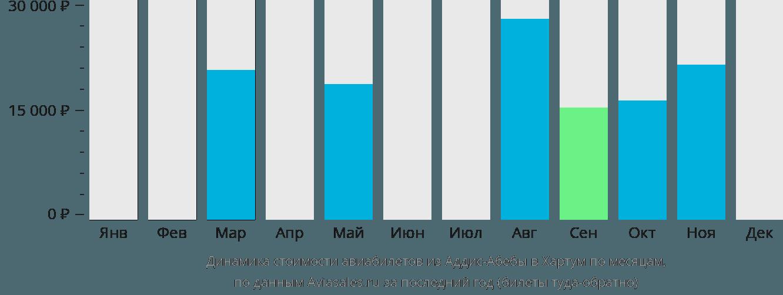 Динамика стоимости авиабилетов из Аддис-Абебы в Хартум по месяцам