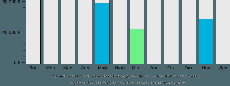 Динамика стоимости авиабилетов из Аддис-Абебы в Санкт-Петербург по месяцам