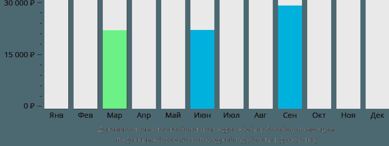 Динамика стоимости авиабилетов из Аддис-Абебы в Лалибелу по месяцам