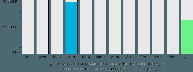 Динамика стоимости авиабилетов из Аддис-Абебы в Лондон по месяцам