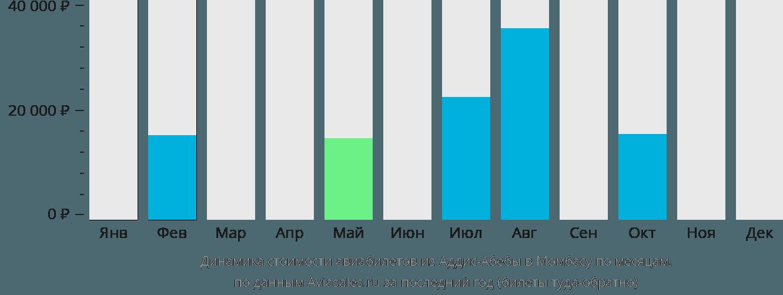 Динамика стоимости авиабилетов из Аддис-Абебы в Момбасу по месяцам