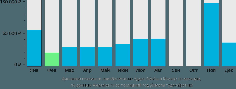 Динамика стоимости авиабилетов из Аддис-Абебы в Москву по месяцам